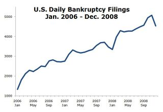 Filings Per Day.Jan 2006 to Dec 2008