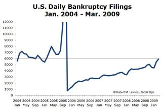 2009 Monthly Filings Thru March