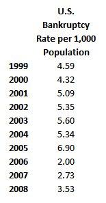 US Banrkuptcy Rate per 1000 Population