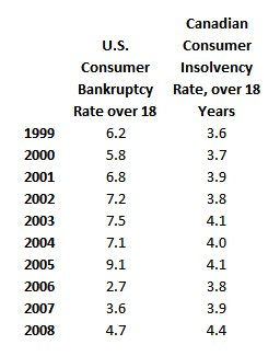 US Banrkuptcy Rate per 1000 Population Over 18