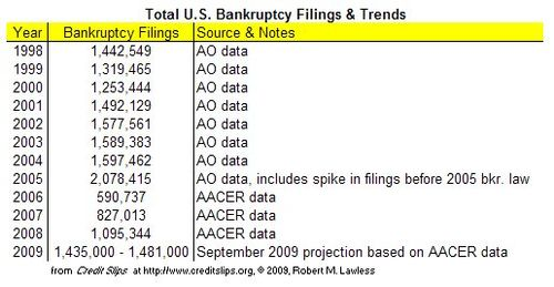 2009 Projected Filings Thru September