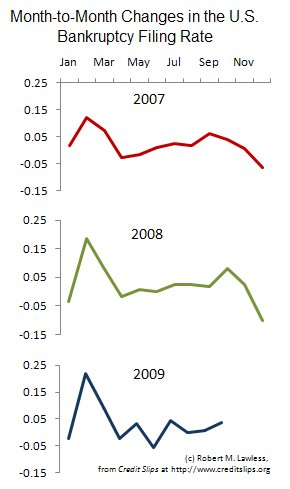 Monthly Filing Trends 2007 to 2009