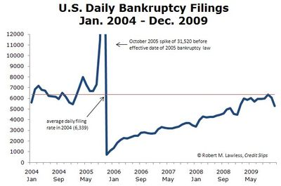 2009 Monthly Filings Thru Dec