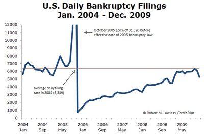 2009 Monthly Filings Thru Dec