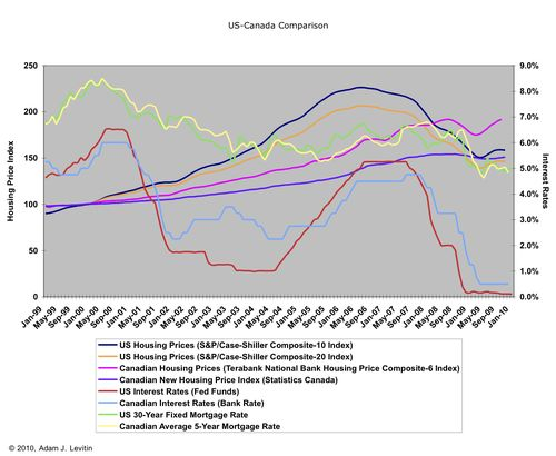 US Canadian Mortgage Comparison