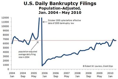 Monthly Bankruptcy Filings.Jan 2004 to May 2010