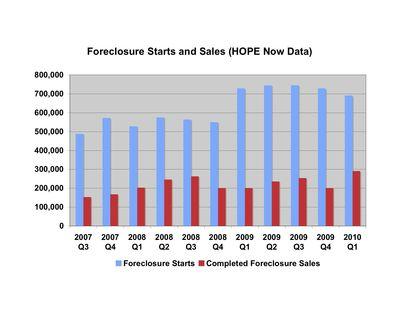 Foreclosure Starts and Sales,jpeg