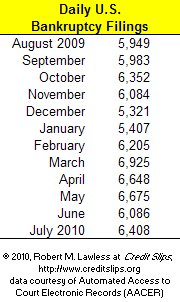 Monthly Bankruptcy Filings.Aug 2009 to July 2010