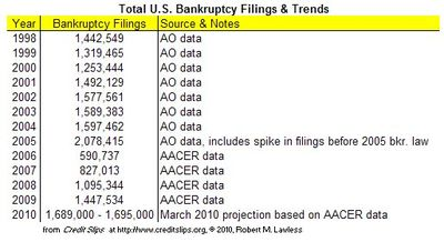 2010 Projected Filings  Thru March