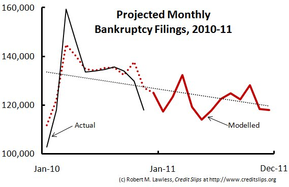 2011 Projected Filings