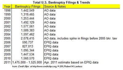 2011 Projected Filings Thru April