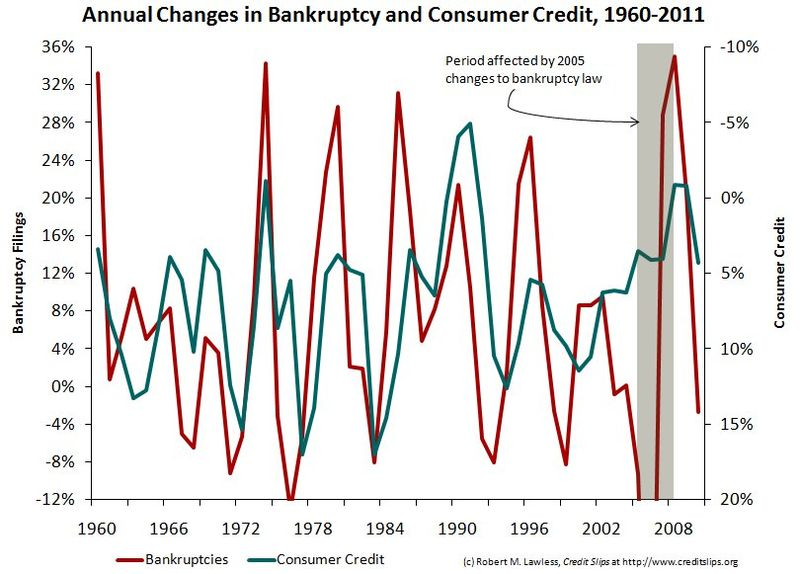 Consumer Credit & Bankruptcy Filings Annually