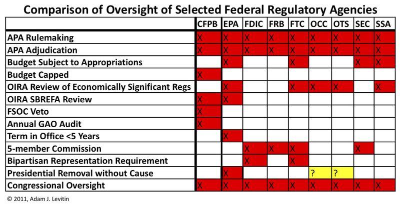 Oversight Comparison