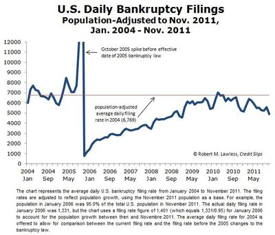 Monthly Bankruptcy Filings.Jan 2004 to Nov 2011