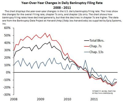 Decline in Filing Rates.January 2012
