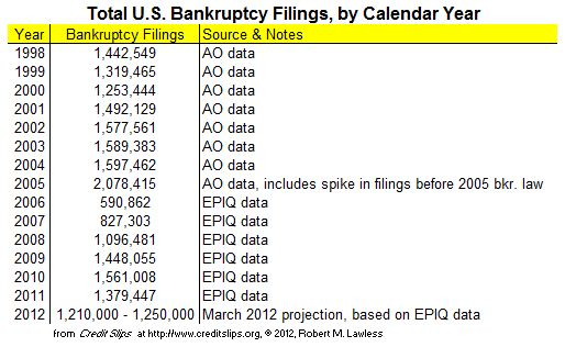 2012 Projected Filings from March