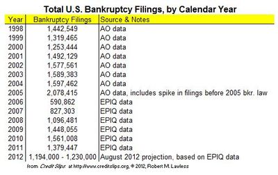 2012 Projected Filings from August