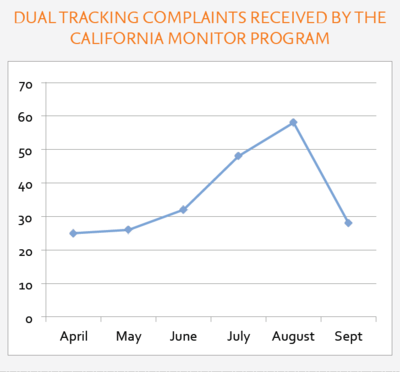 Dual-tracking-complaint-graph
