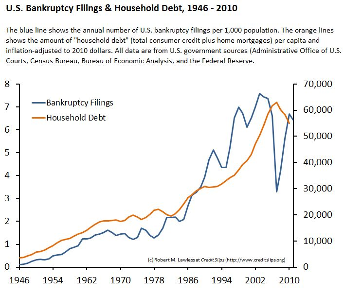 Bankruptcy Filings & Credit