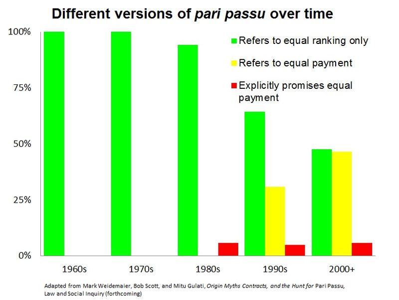Figure-uses of pari passu