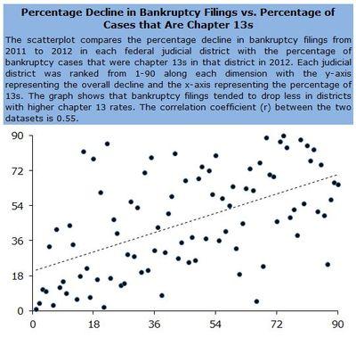 Percentage Declines