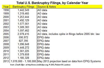 2013 Projected Filings from May
