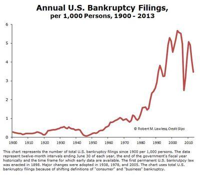 Filing Rates 1900-2013