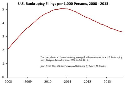 Moving Average Bankruptcy Filings 2008 - 2013