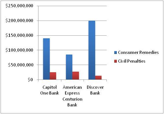 Cfpb bar graph