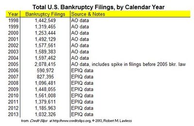 2013 Projected Filings from December