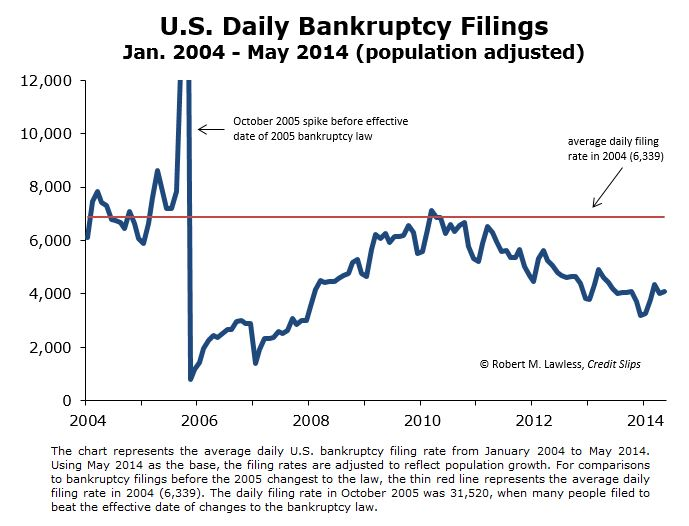 Monthly Filing Trends 2004 to 2014