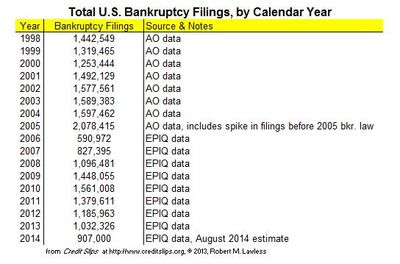 2014 Projected Filings from August