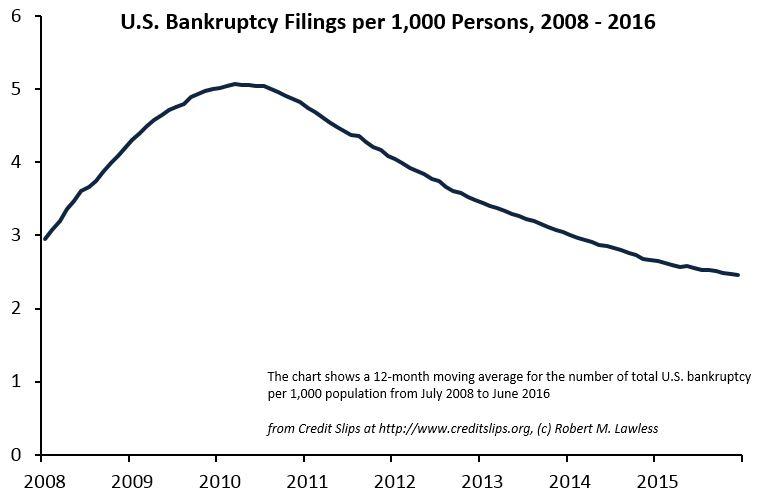 Filings per 1000.July 2008 to June 2016