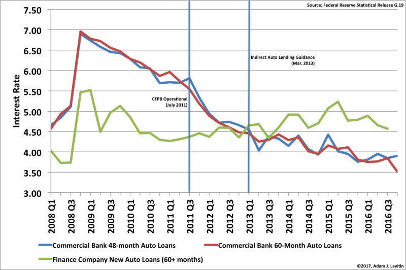 Auto Loans Rate Adjusted