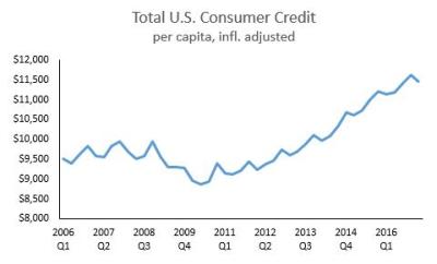 2017 Total Consumer Credit