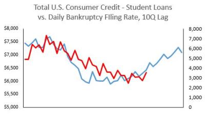 2017 Cons Credit Minus Student Loans w Bkr Filings. 10Q lag