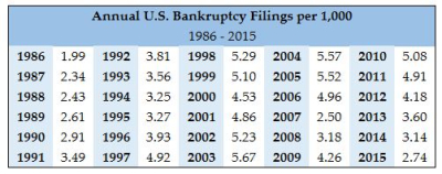Filings Per 1000 Annually