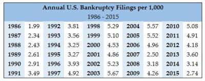 Filings Per 1000 Annually