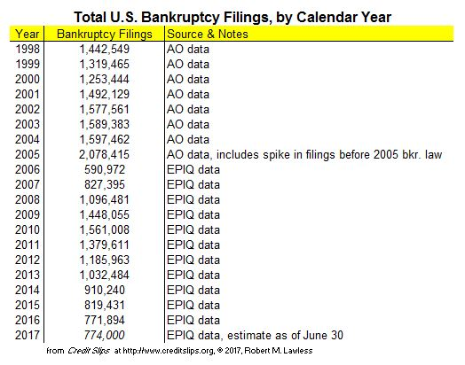2017 Projected Filings from June