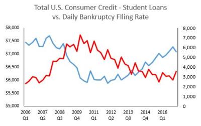 2017 Cons Credit Minus Student Loans w Bkr Filings
