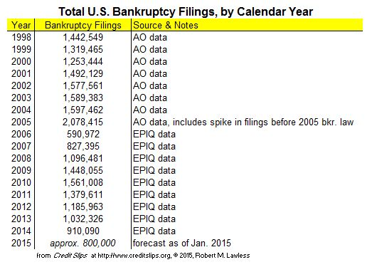 2015 Projected Filings from January