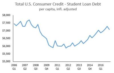 2017 Consumer Credit Minus Student Loans