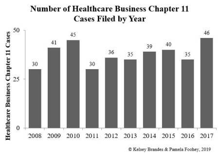 Healthcare Post Graph