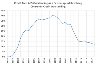 Credit Card Securitization Rates
