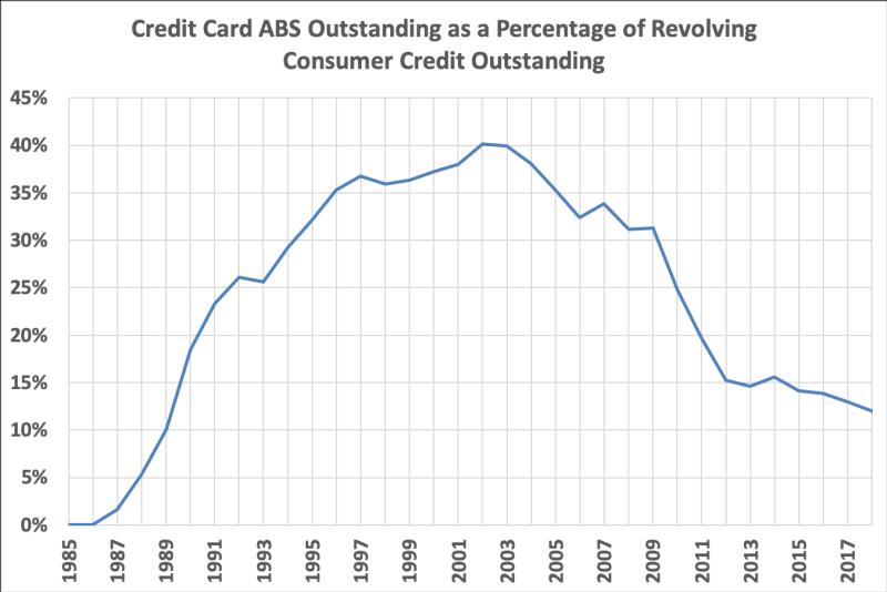 Credit Card Securitization Rates