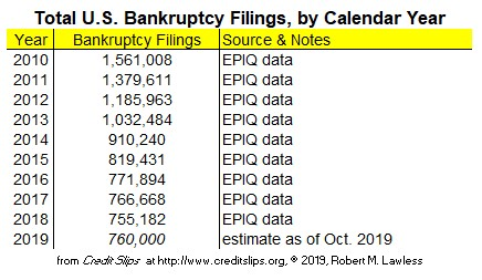 Annual Filings Oct 2019