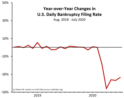 Year-Over-Year Bkr Filings.2018 to 2020