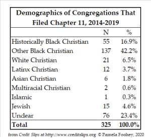 RI Ch 11 Demographics