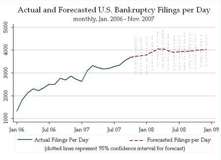 Us_bankruptcy_filings_actualandfo_2