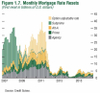 Mortgage_rate_resets